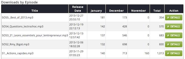 Stats journaliers des 5 derniers épisodes